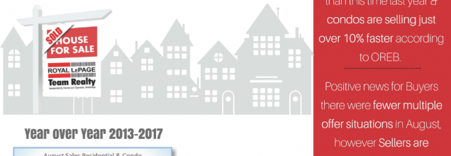 Market update! Latest news in Ottawa Real Estate August 2017 Stats