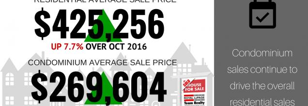 Ottawa Real Estate Update: October Market Snapshot